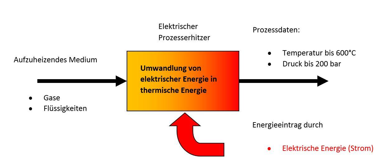 Engineering Lösungen für elektrische Prozesserhitzer und ...