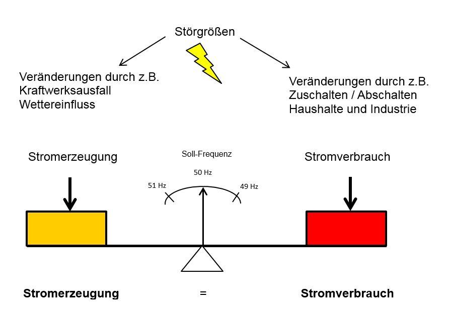 Fantastisch Sechs Draht Anhänger Stecker Diagramm Zeitgenössisch ...